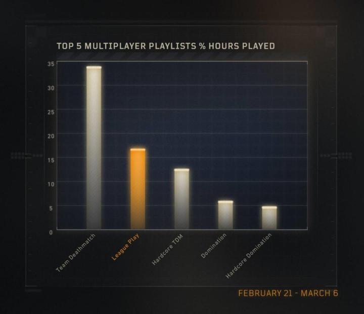 プレイ時間が最も長いプレイリスト上位5つ