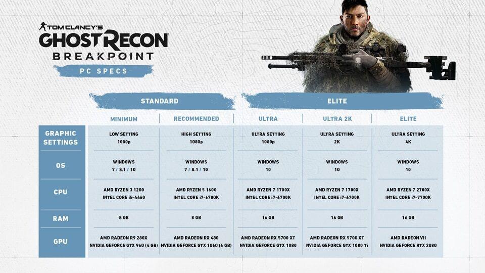ゴーストリコン ブレイクポイント:PC版推奨スペックが公開、PC版を予約すると『レインボーシックスシージ』、『ディビジョン2』、『ゴーストリコン ワイルドランズ』用ゲーム内特典を入手可能
