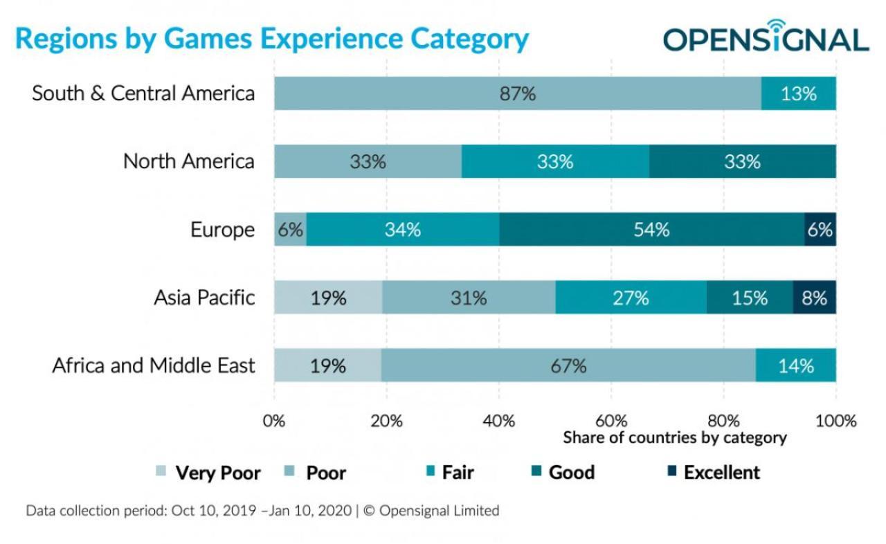 Opensignal、5G時代のモバイルゲームエクスペリエンスに関する調査結果を発表
