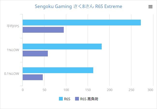ゲーム放送・録画・エンコードを同時処理!50万円超えハイスペックPC「Sengoku Gaming さく8さんモデル」 [PR]