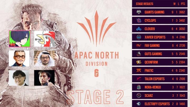 レインボーシックス シージ:APAC NORTHステージ2勝敗予想ランクマッチ完結、優勝はOkayama氏 / 読者チャンピオンは3名が戴冠