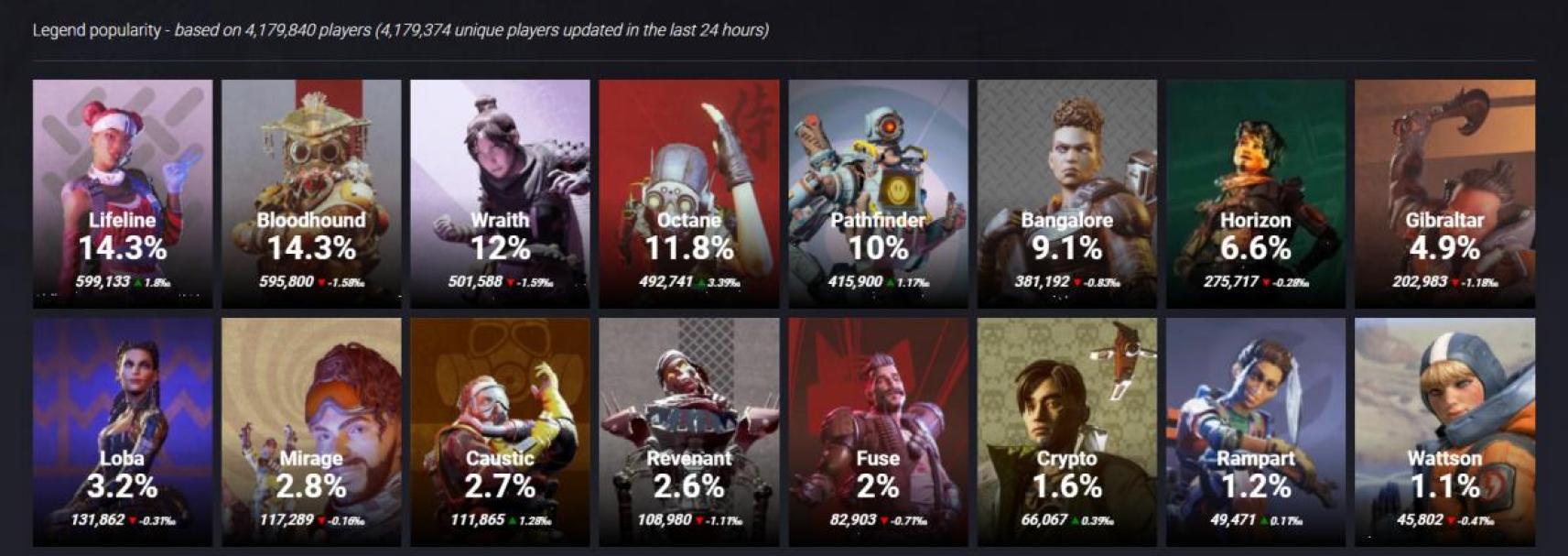 Apex Legends Status