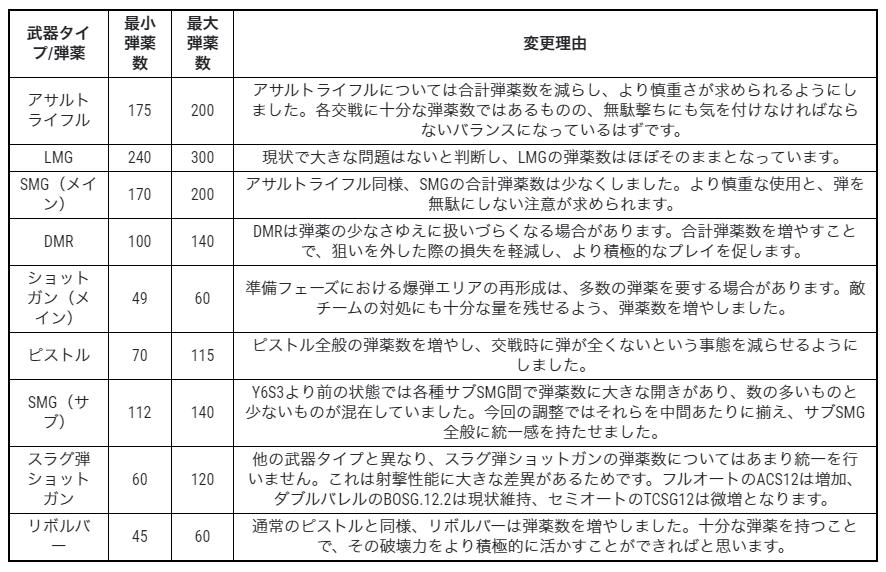 シージ_Y6S3弾薬数