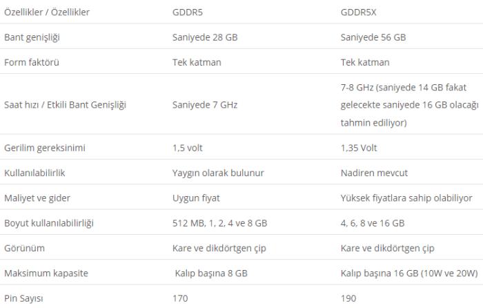 GDDR5 ve GDDR5X arasındaki farkları özetleyen tablo