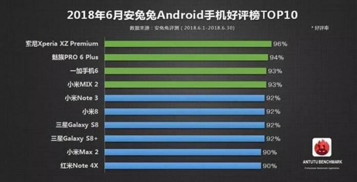 Đây là 10 smartphone Android được yêu thích nhất tháng 6/2018