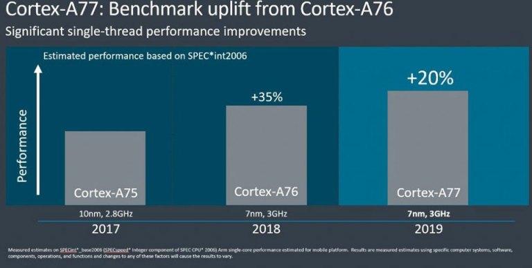GPU Mali-G77