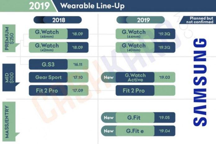 Lộ trình ra mắt sản phẩm Samsung năm 2019