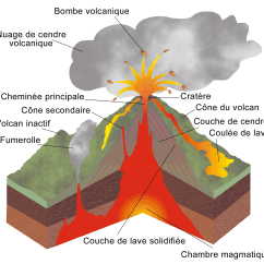 Composite Volcano Diagram House Construction Type De Volcan