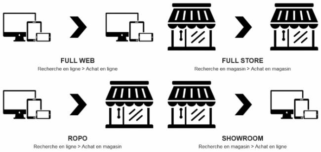 4 principaux parcours d'achat