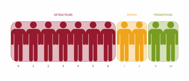 Net Promoter Score : promoteurs - passifs - détracteurs