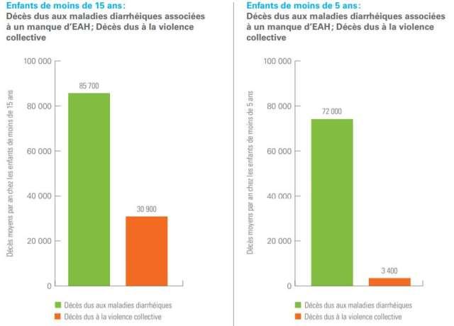 Nombre moyen de décès annuels chez les enfants de moins de 15 ans et de moins de 5 ans sur la période 2014-2016, dans 16 pays concernés par des conflits ou des guerres et un manque d'accès à l'eau salubre : Afghanistan, Birmanie, Burkina Faso, Cameroun, Éthiopie, Irak, Libye, Mali, République centrafricaine, République démocratique du Congo, Somalie, Soudan, Soudan du Sud, Syrie, Tchad et Yémen. © Unicef, Rapport « L'eau sous le feu des bombes », 2019