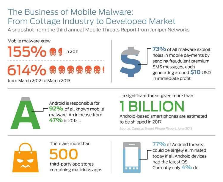 Dans cette infographie, quelques chiffres clés de Juniper Networks dressent un état des lieux de la menace qui pèse sur les mobiles. Environ 73 % des malwares envoient des SMS surtaxés qui génèrent en moyenne dix dollars de revenus. Parmi les menaces qui ciblent Android, 77 % pourraient être éliminées si les terminaux utilisaient la version la plus récente de l'OS. Or, ce n'est le cas que de 4 % d'entre eux. Un problème qui va aller en s'aggravant, car la base installée sous Android croît de façon exponentielle. Un milliard de smartphones Android devraient être livrés en 2017. © Juniper Networks