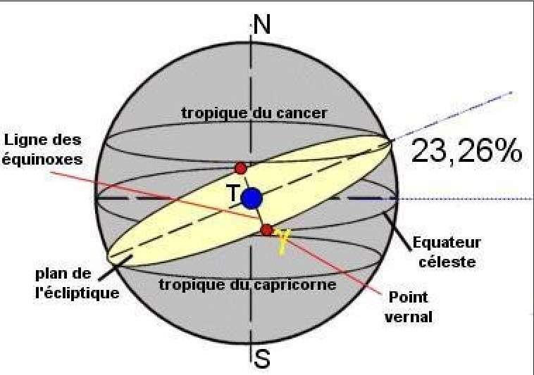 Schéma montrant les deux équinoxes, en rouge : celle du printemps, au point vernal, et celle de l'automne. Le plan de l'écliptique est celui de l'orbite de la Terre autour du Soleil (sur ce schéma, le T représente donc aussi le Soleil). Mais notre planète est inclinée par rapport à ce plan : c'est l'obliquité à laquelle nous devons les saisons. Elle vaut 23° 26'. L'équateur céleste est la projection de l'équateur terrestre sur la voûte céleste. Les petites variations de l'obliquité font rétrograder lentement le point vernal, donc les équinoxes. © DR