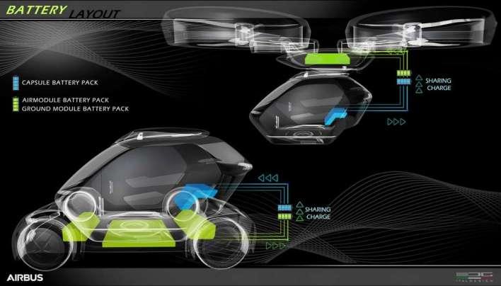 Dans le concept Pop.Up, chaque module ainsi que la capsule seront dotés de batteries et formeront un système d'alimentation unifié lorsqu'ils sont connectés les uns aux autres. © Airbus, Italdesign
