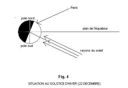 Schéma représentant la Terre lors du solstice d'hiver. © DR
