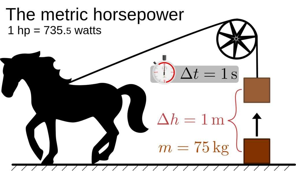 Le « cheval-vapeur » (The metric horsepower, en anglais sur le schéma) est la puissance développée par un cheval pour remonter de 1 m une masse de 75 kg en 1 s, soit 735,49875 W. (Attention : le cheval-vapeur du système métrique ne doit pas être confondu avec le horsepower, évoqué plus haut, qui lui vaut 745,699872 W.) © Wikipédia, CC by-sa 3.0