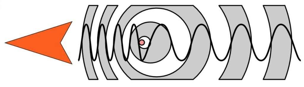 La source (le petit cercle coloré) se déplace de droite à gauche. La fréquence des ondes qu'elle émet semblent plus élevée à gauche (la source se rapproche) et plus basse à droite (la source s'éloigne). © Tkarcher, amélioré par Tatoute, CC by-sa 3.0