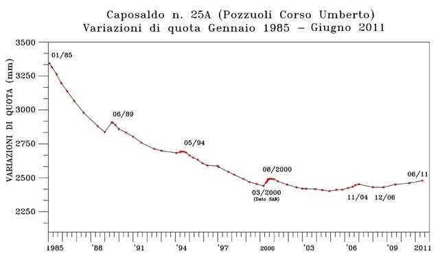 Un zoom sur la courbe précédente et qui montre que de 1985 à 2011, le sol s'était abaissé, ce qui tendrait plutôt à indiquer une diminution des risques d'éruptions, mais sans le démontrer. © 2016 Osservatorio Vesuviano, Istituto Nazionale di Geofisica e Vulcanologia
