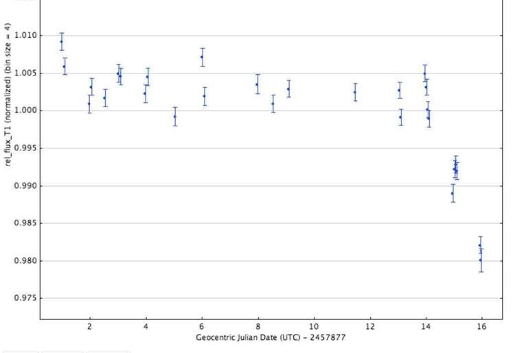 Les valeurs de luminosité de l'étoile KIC 8462852 début mai 2017, indiquées avec leurs barres d'erreur. Entre le 14 et le 16 mai (à droite sur le graphique), la luminosité passe de 1,002 à 0,98 environ, soit une baisse d'à peu près 2 %. © Tabetha Boyajian
