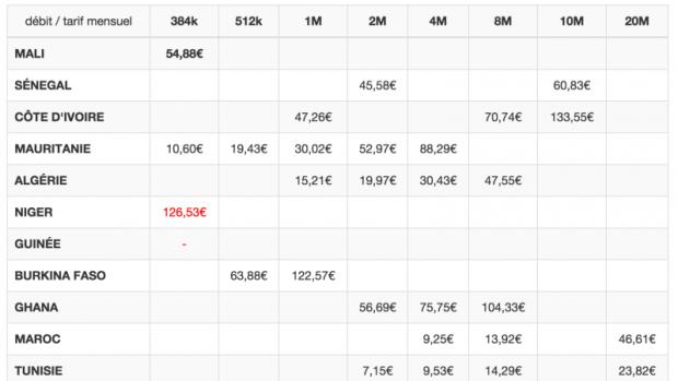 Tableau comparatif des prix internet des pays de l'afrique de l'ouest via 100megaMali