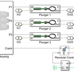 3 Types Of Faults Diagram Wiring Spotlights Multi Class Fault Detection Using Simulated Data Matlab Simulink The Pump Model Is Configured To Three Cylinder Leaks Blocked Inlet And Increased Bearing Friction These Are Parameterized