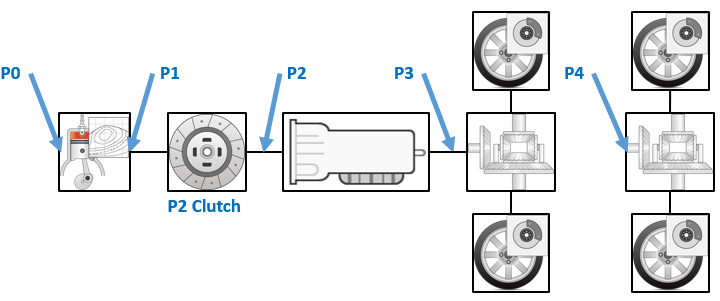 Energy management controller for P0–P4 hybrid electric