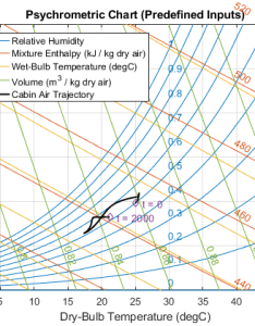 Relative humidity ratio enthalpy and volume the trajectory of state cabin moist air during simulation is plotted on chart also vehicle hvac system matlab  simulink mathworks france rh frthworks