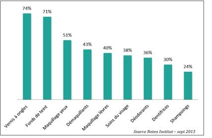 Zoom sur les produits où l'on retrouve le plus de perturbateurs endocrinien