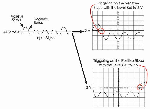 Oscilloscope Systems and Controls: Functions & Triggering