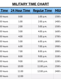 Military time also chart the hour clock converter tool rh fretimenow