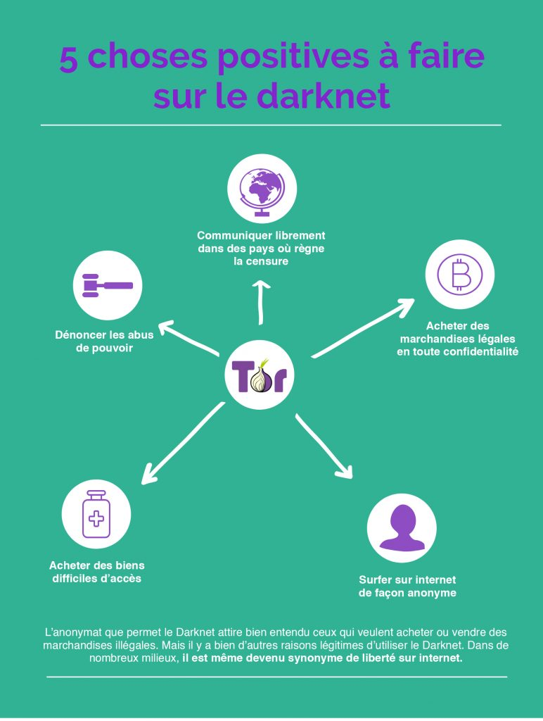 What Is The Difference Between Deep Web, Darknet, And Dark