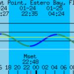 coconut-point-estero-bay-florida-tide-graph