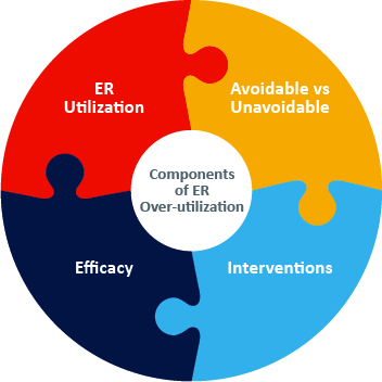 Components of ER Over-utilization