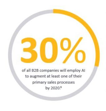 Fueling digital sales transformation with AI
