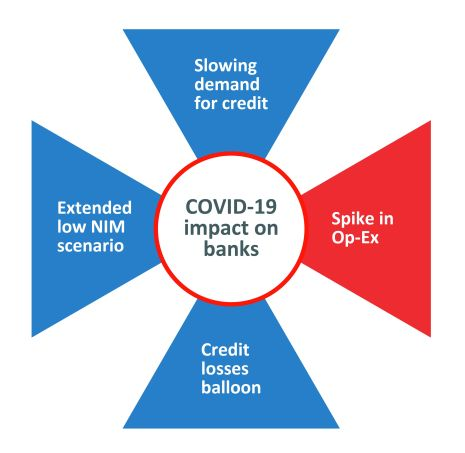 Covid-19 impact on bank