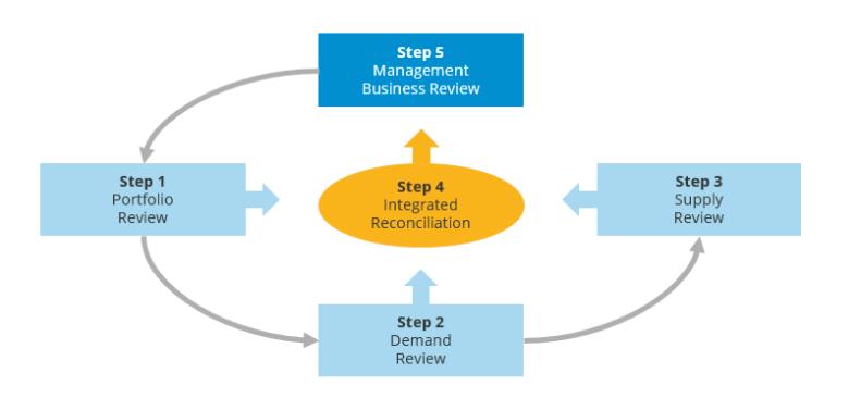 IBP Processes