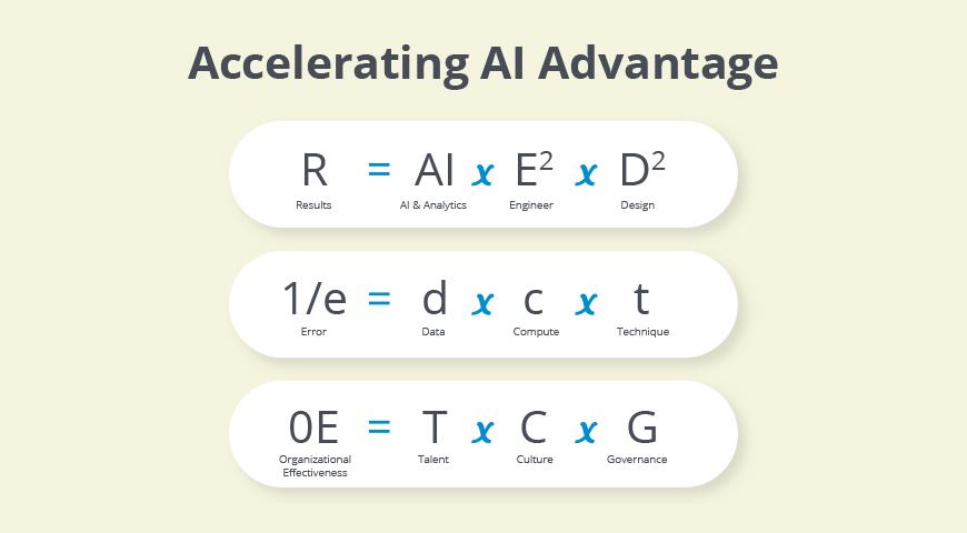Building AI advantages for organizations