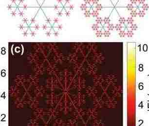 Fractal snowflake pattern used to enhance graphene photodetector quality