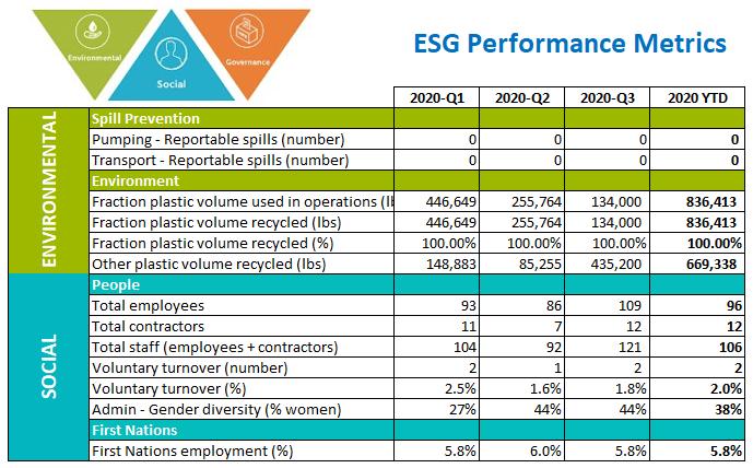 Fraction Energy Services – 2020 Third Quarter ESG Performance