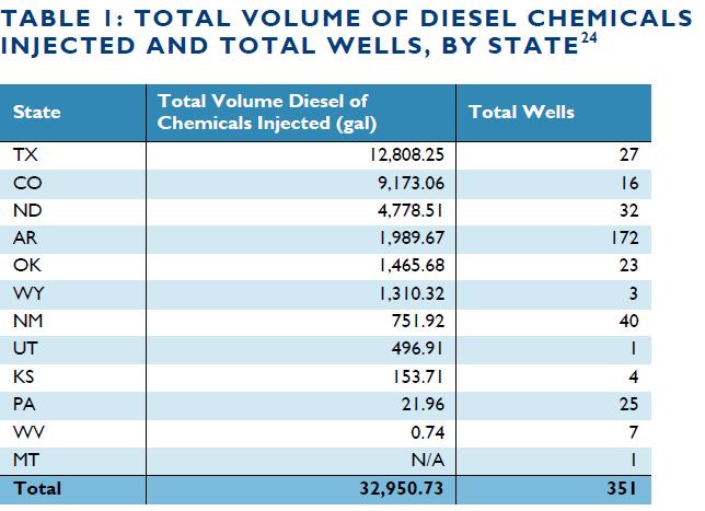fracking_diesel2
