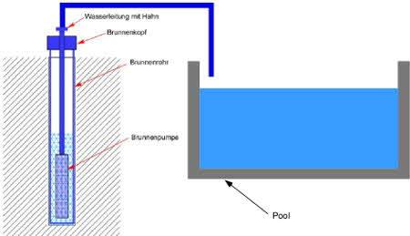 Brunnenwasser Für Pool Und Schwimmbecken