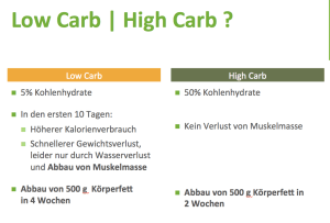 low-high-carb