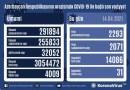 Azərbaycanda koronavirusa 2293 yeni yoluxma faktı qeydə alınıb