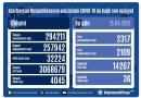 Azərbaycanda koronavirusa 2317 yeni yoluxma faktı qeydə alınıb