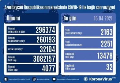 Azərbaycanda koronavirusa 2163 yeni yoluxma faktı qeydə alınıb