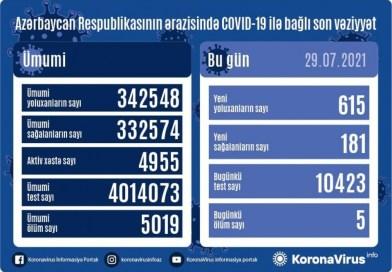 Azərbaycanda yeni növ koronavirus infeksiyasına 615 yeni yoluxma faktı qeydə alınıb