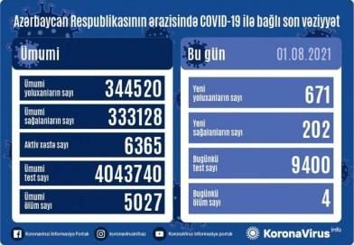 Azərbaycanda koronavirus infeksiyasına 671 yeni yoluxma faktı qeydə alınıb