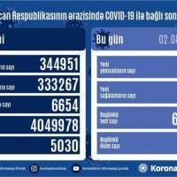 Azərbaycanda koronavirus infeksiyasına 431 yeni yoluxma faktı qeydə alınıb