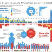 Infografías  y mapas sobre la Unión Europea