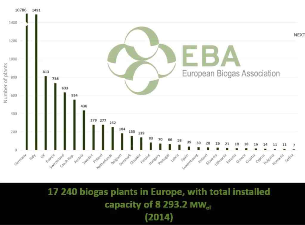 17 240 BIOGAS PLANTS IN EUROPE